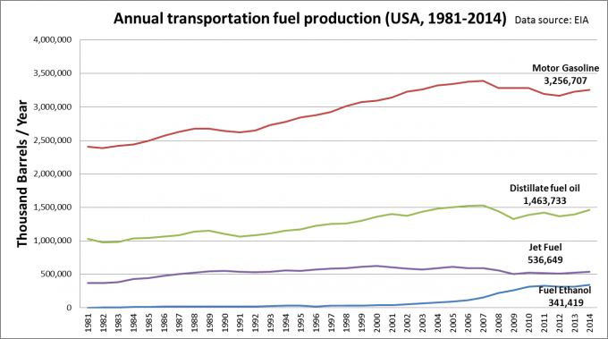 Fuel Ethanol production USA