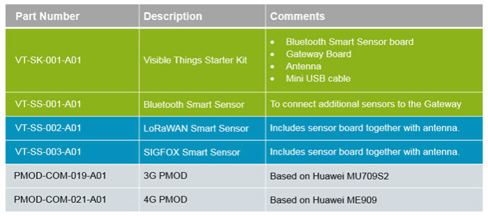 """Review: """"Visible Things"""" IoT jumpstarter kit from Avnet"""