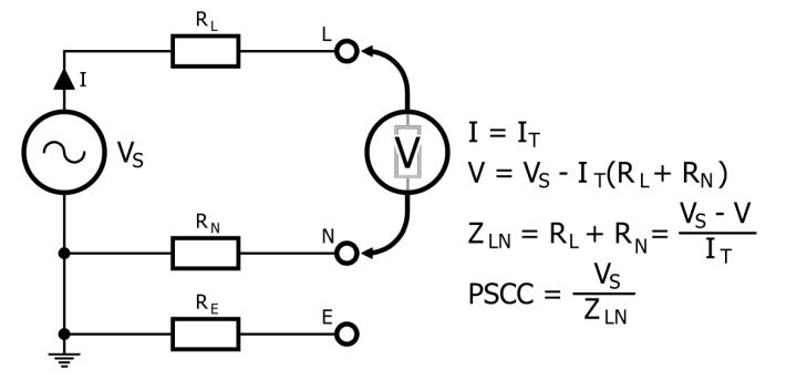 Measuring the prospective short-circuit current PSCC