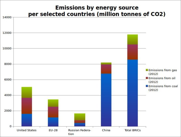 Source: author's calculations over IEA data (2014)