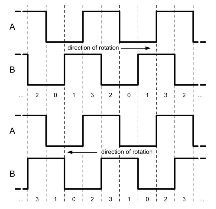 rotary encoder timing