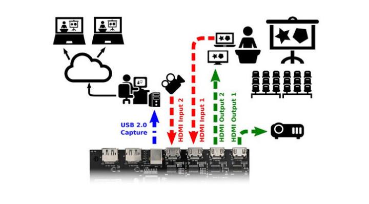 Numato Opsis: New Open Hardware Video Platform | Elektor