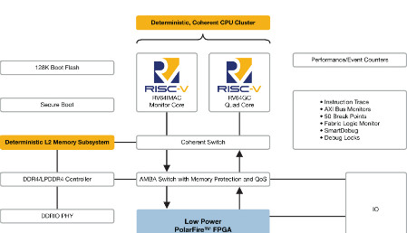 Industry S First Risc V Soc Fpga Architecture Brings Real Time To Linux Giving Developers The Freedom To Innovate In Low Power Secure And Reliable Designs Elektor Magazine