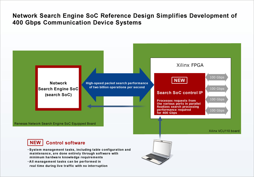 Network Engine SoC Reference Design