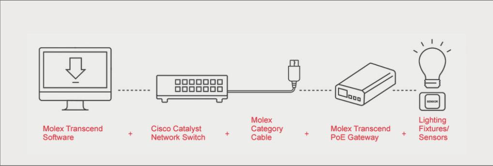 Partnership Molex and Cisco: