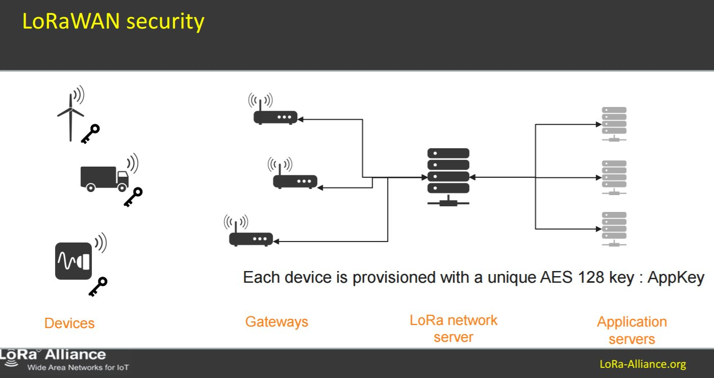 LoRaWAN security vulnerabilities exposed | Elektor Magazine