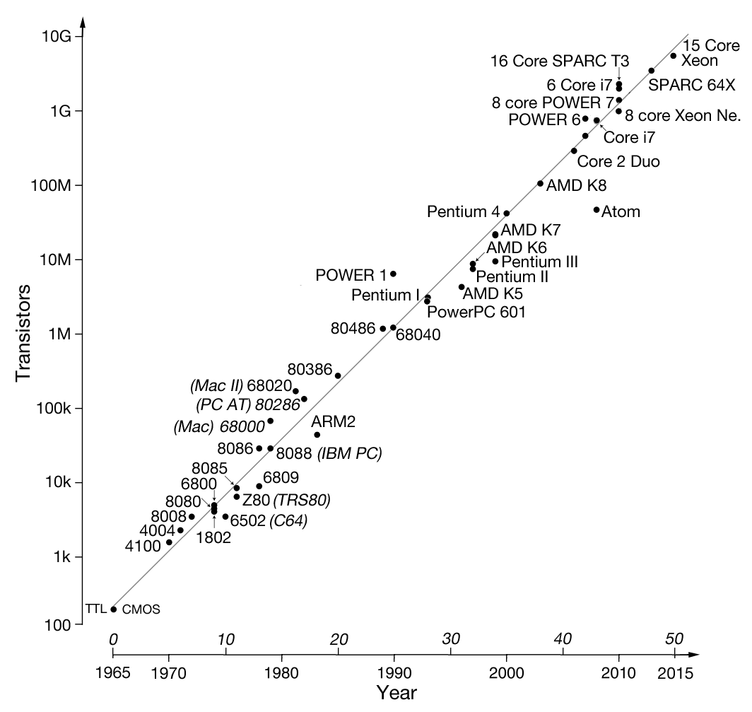 Moore's Law over time