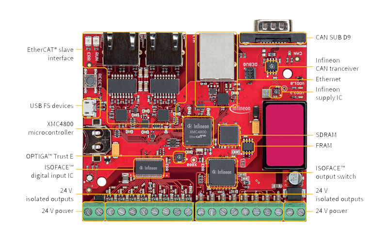 Infineon XMC4800 Automation Board V2