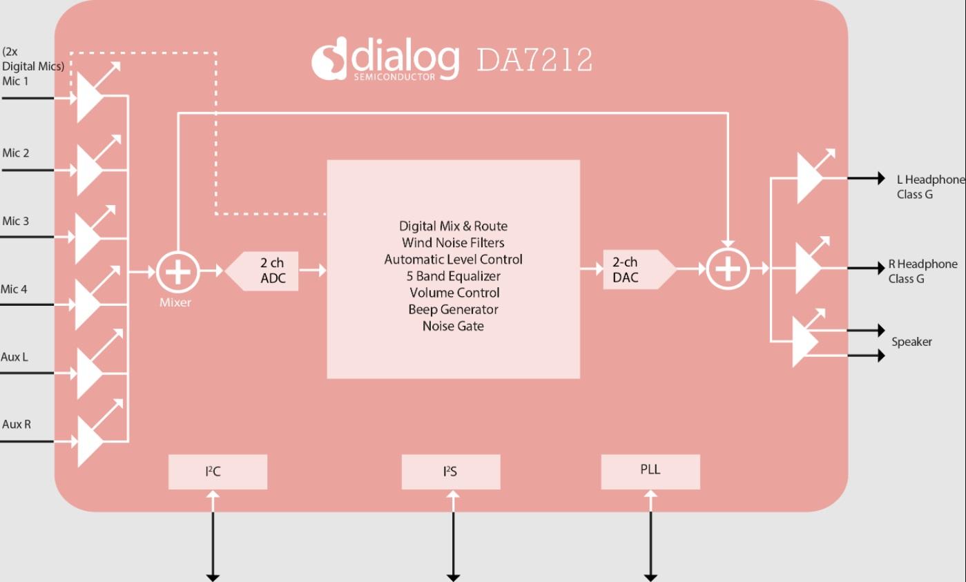 Block diagram of the DA7212