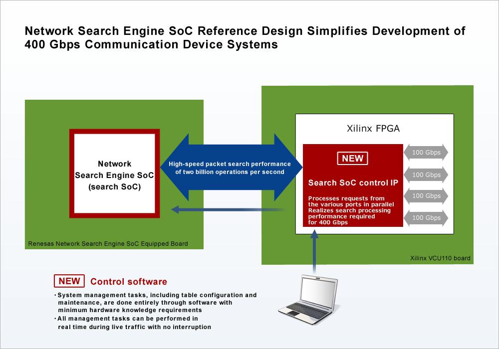 Entwicklung von Kommunikationseinrichtungen bis zu 400 Gbps mit neuem Network-Engine SoC Reference-Design von Renesas