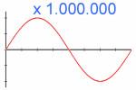 PC-Scope misst 1 Million Zyklen