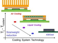 The ICECool advantage. Source: Courtesy IBM Corp.
