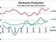 China shows strong upturn in electronics production