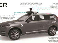 Nvidia + Uber + VW = KI für autonome Autos