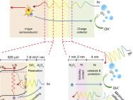 Het principe van de nieuwe elektrode (afbeelding: TU Delft/Wilson Smith e.a.).