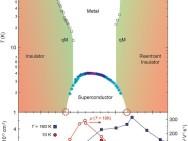 Verband tussen temperatuur waarbij supergeleiding optreedt (verticale as) en de sterkte van het elektrisch veld (horizontale as). Illustratie: PNAS/RUG.