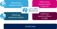 STM32 ODE Poster  thumb