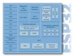 ESP32 für Power-User