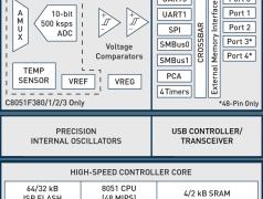 8051-Derivate mit USB