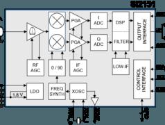 Hybrider Mikro-TV-Tuner