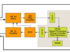 Analoges Radar für Autos. Bild: Metawave