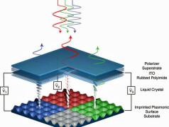 Prinzip des neuartigen LCDs. Bild: UCF / Nature Communications