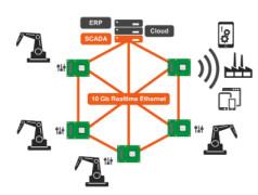 Congatec bringt deutsche Industrie 4.0 Expertise nach China