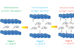 Évolution structurelle du disulfure de titane pour différentes étapes d'intercalation. L'expansion de la couche intercalaire résulte de la distorsion engendrée par les colonnes organiques. Source: illustration aimablement fournie par l'université de Houston (Texas)