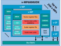 Le sous-système v-MP6000UDX peut utiliser un processeur v-MP unique (cœur de processeur multimédia), avec une matrice de 256 cœurs offrant des fonctions de vision incorporées avec apprentissage profond. Image : Videantis.