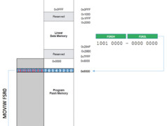 Spoedcursus Assemblertaal 2.2