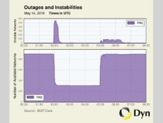 Dyn Research: Internet in Irak drie uur lang platgelegd