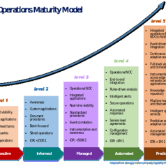 Operations maturity: Smart management of smart grids