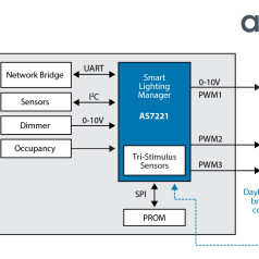 Networking-enabled LED controller