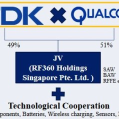 Qualcomm and TDK sign 3-billion dollar deal, launch RF360 Holdings