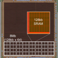 Record: lowest embedded SRAM power