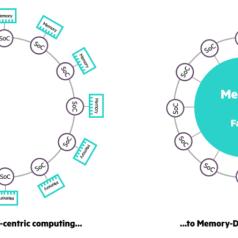 Prozessorzentrischer vs. speicherzentrischer Computer. Bild: HP