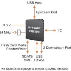 Interface pour cartes mémoires sur bus USB