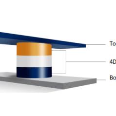 Opbouw van een 4DS-ReRAM-cel. Afbeelding: 4DS Memory