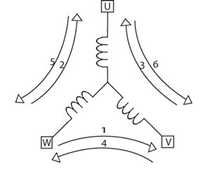 Atmel Coil-energizing sequence