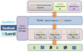 New search engine queries sensor networks