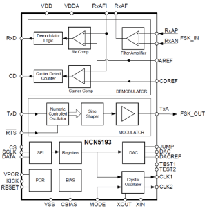 Integrated CMOS HART Modem