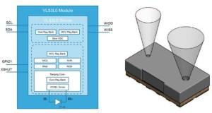 Ultra-fast distance sensor