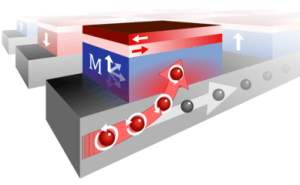 Current bending yields low-power magnetic memory