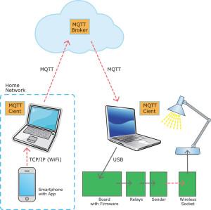 Global wireless control