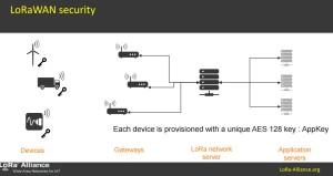 LoRaWAN security vulnerabilities exposed
