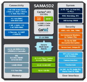 Atmel's SAMA5D2 is aimed at IoT applications