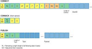 Simplification des séquences et champs d'octets pour les requêtes Connect et Publish.