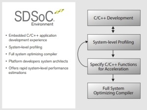 Software Defined Programming maakt ontwikkelen met FPGA's (bijna) gemakkelijk