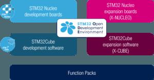 Download hem nu! Uw gratis STM32 ODE-poster