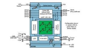 Biosensor voor continu gedragen wearables